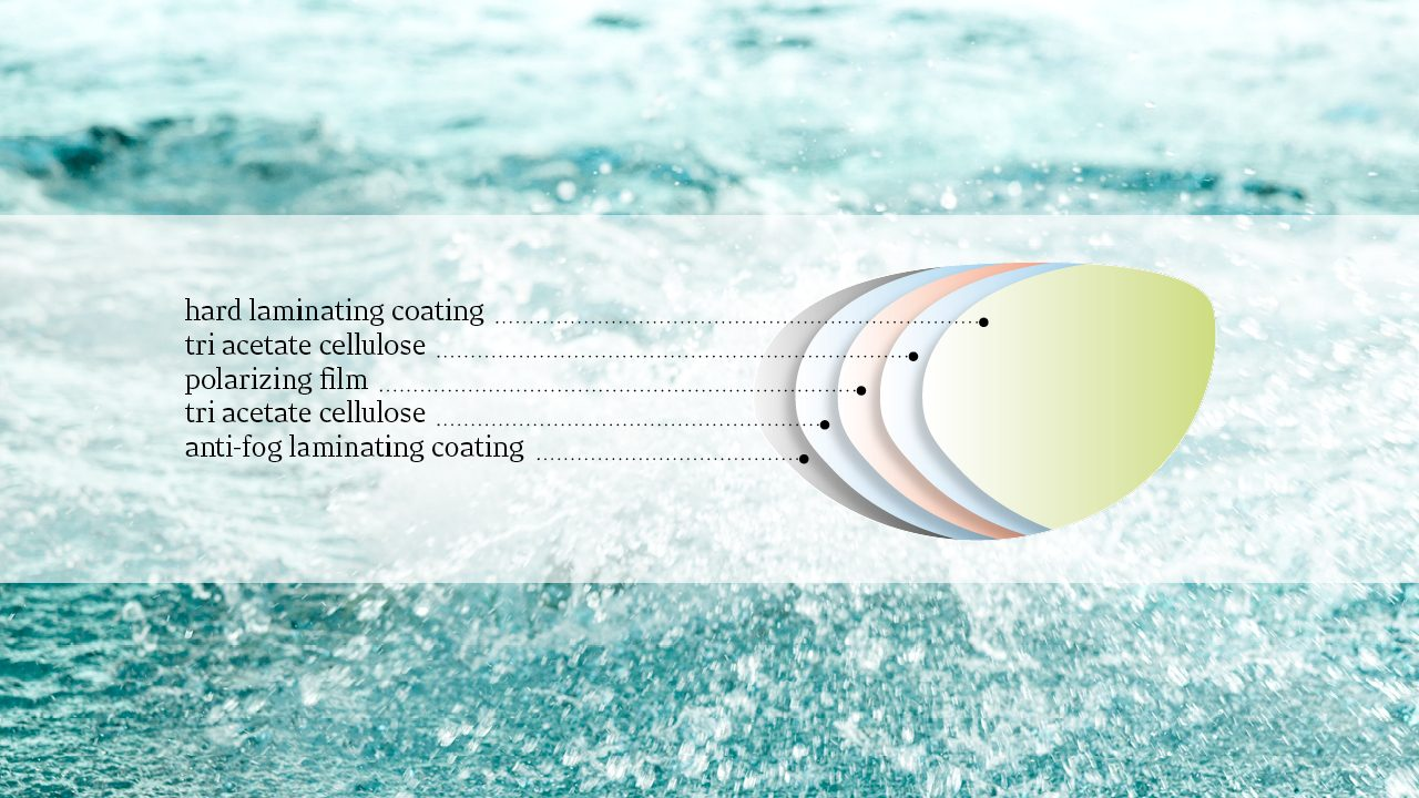Polarizing 5 layer TAC lenses